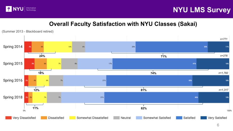 Overall Faculty Satisfaction with LMS