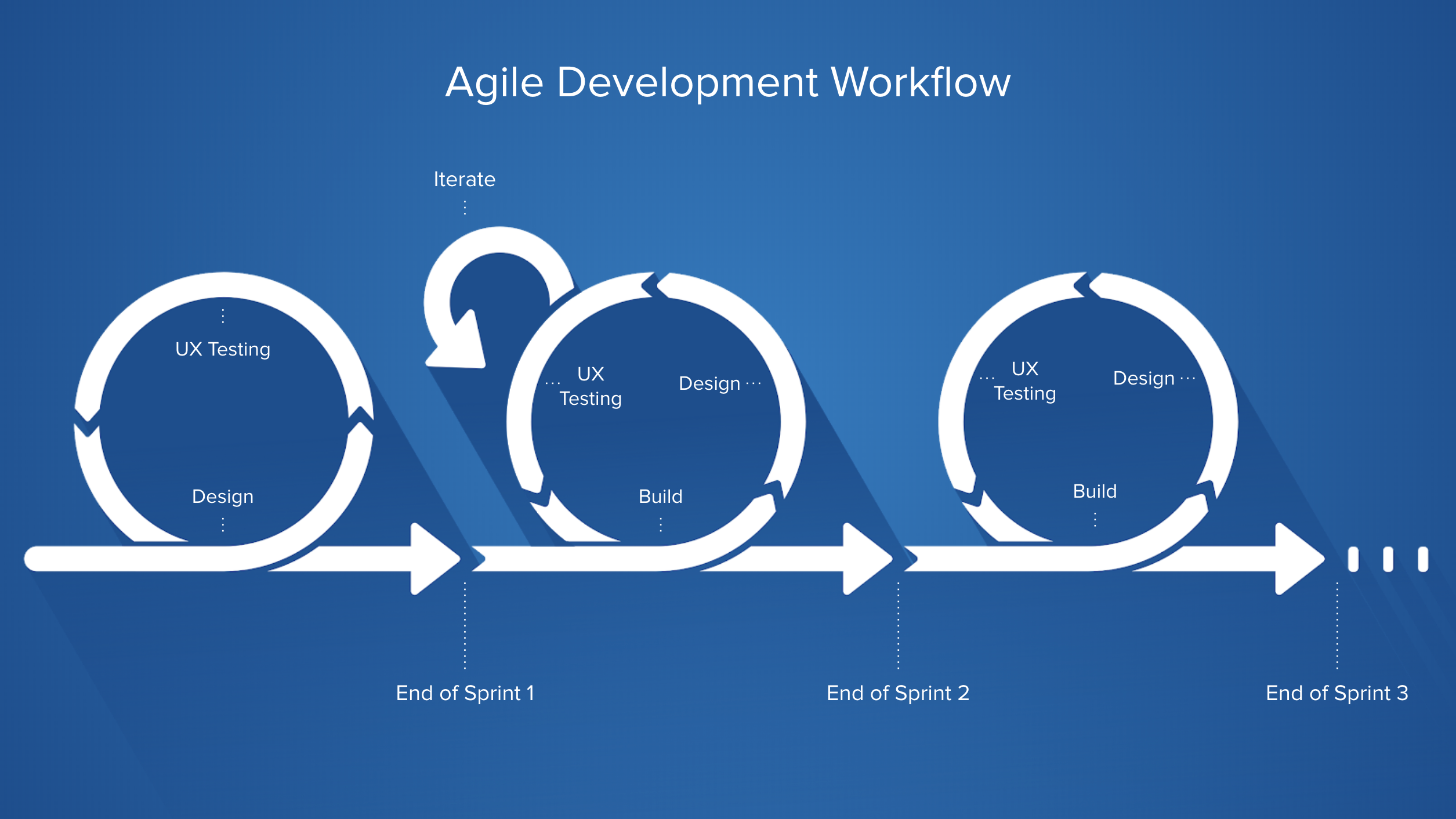 Agile Development Workflow